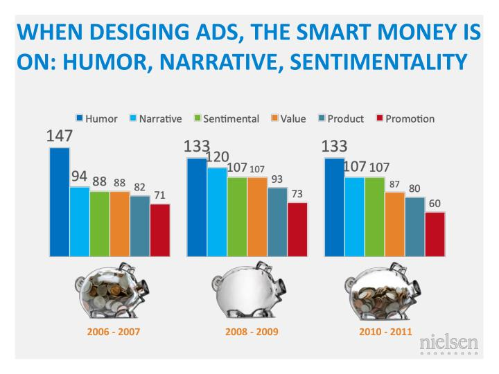 WHEN DESIGING ADS, THE SMART MONEY IS ON: HUMOR, NARRATIVE, SENTIMENTALITY