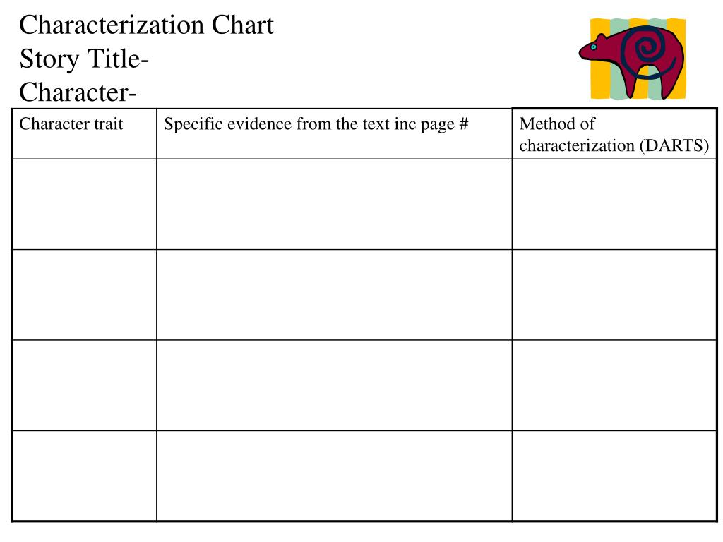 Ppt Characterization Chart Story Title Character Powerpoint