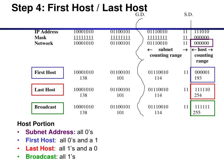 Step 4: First Host / Last Host