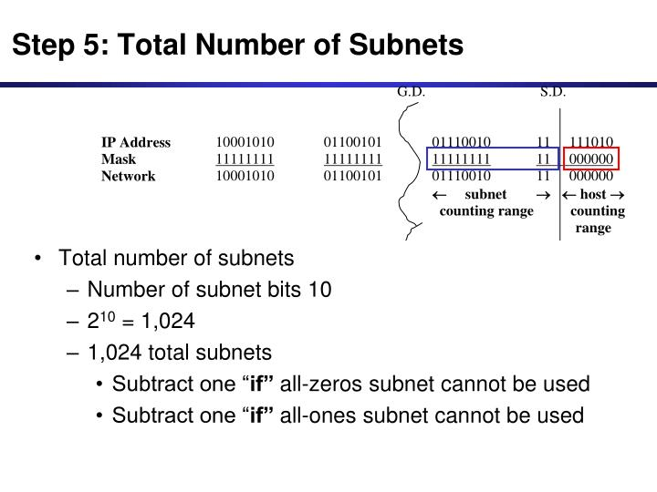 Step 5: Total Number of Subnets