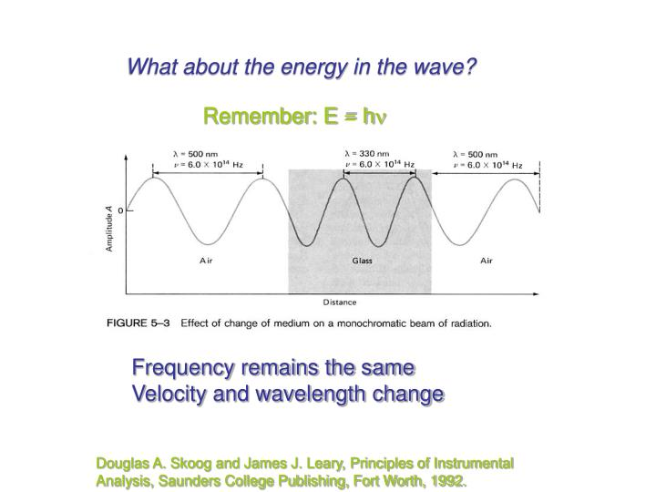 What about the energy in the wave?