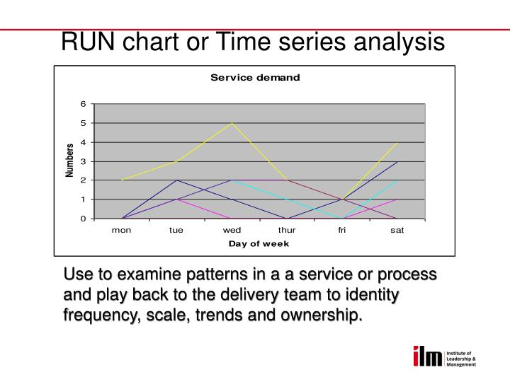 RUN chart or Time series analysis