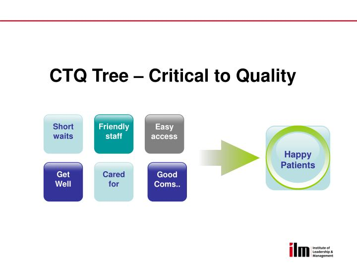 CTQ Tree – Critical to Quality