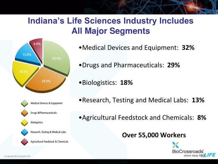 Indiana's Life Sciences Industry Includes