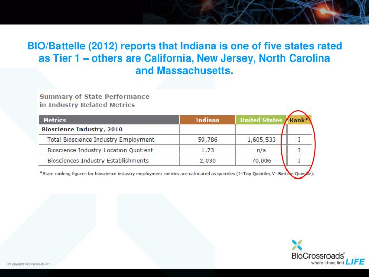 BIO/Battelle (2012) reports that Indiana is one of five states rated as Tier 1 – others are California, New Jersey, North Carolina
