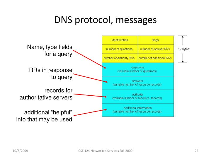 a report on the establishment of the dns query and response packets A report from the icann larger than typical dns query packets attacker to redirect dns response messages resulting from dns queries made by the.