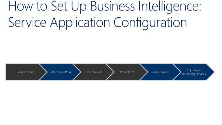 How to Set Up Business Intelligence