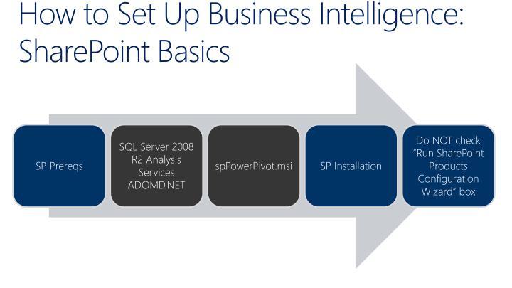 How to Set Up Business Intelligence: SharePoint Basics