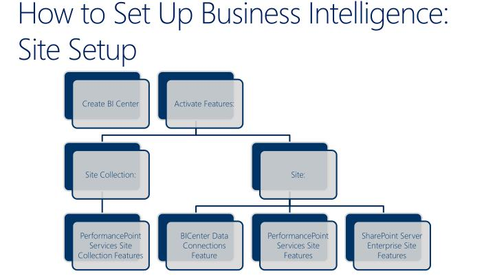 How to Set Up Business Intelligence: