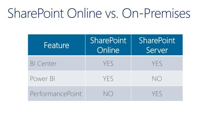 SharePoint Online vs. On-Premises