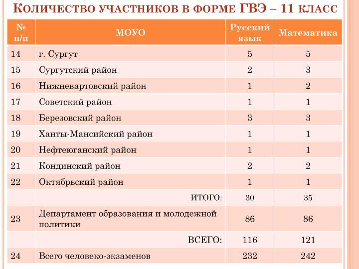 Количество участников в форме ГВЭ –