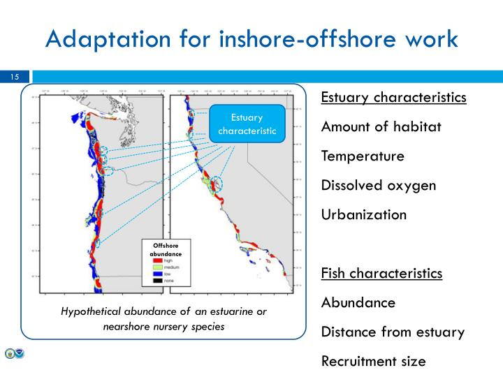 Adaptation for inshore-offshore work
