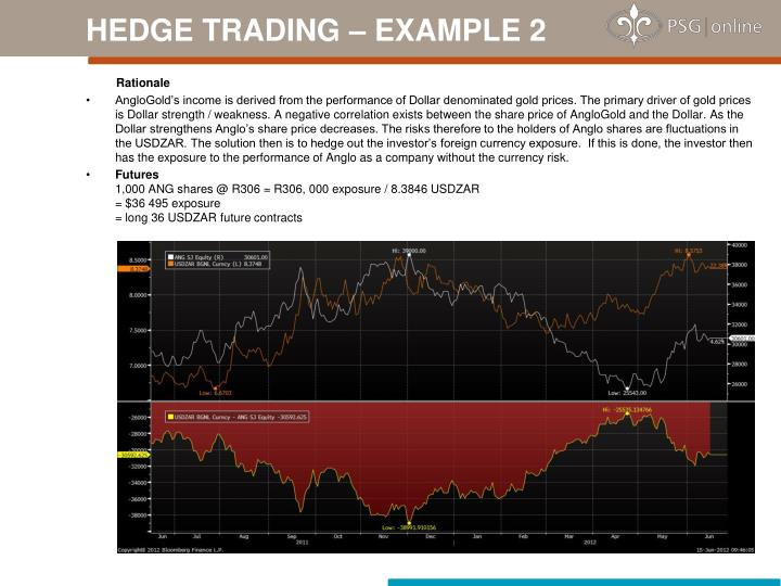 HEDGE TRADING – EXAMPLE 2
