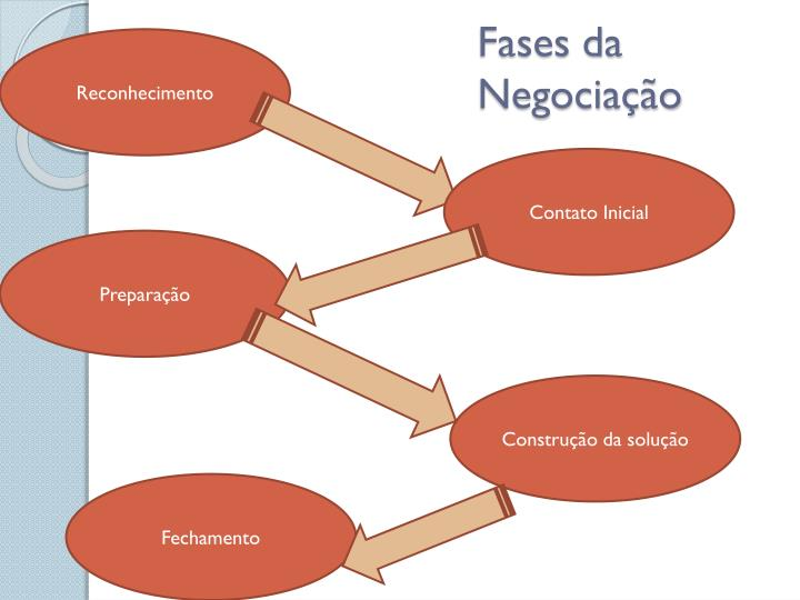 Fases da Negociação