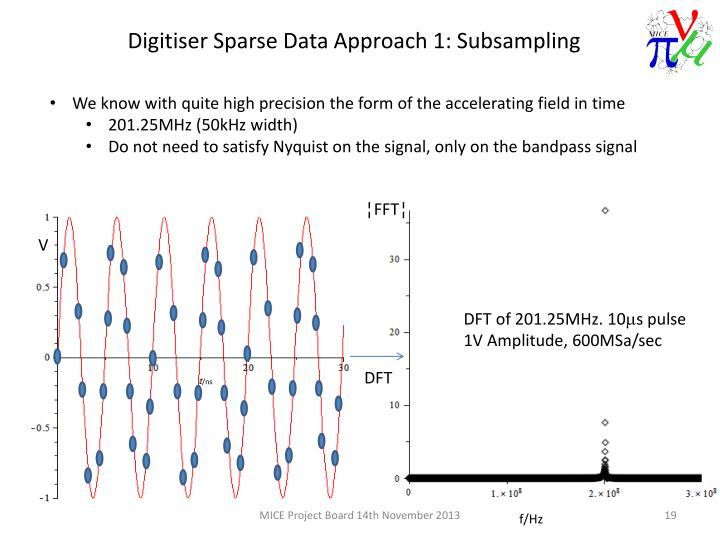 We know with quite high precision the form of the accelerating field in time