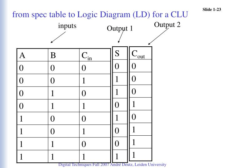 from spec table to Logic Diagram (LD) for a CLU