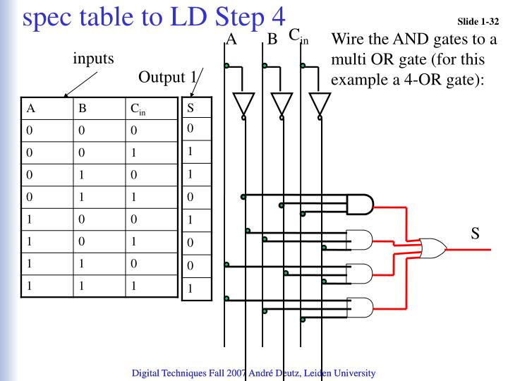 spec table to LD Step 4