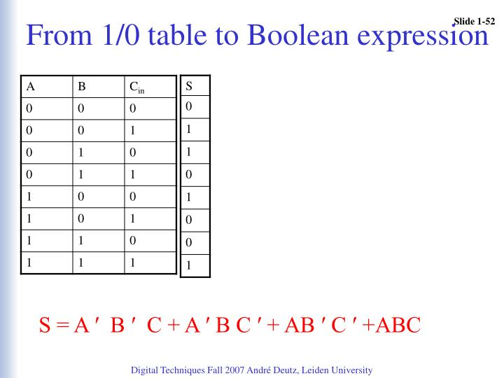 From 1/0 table to Boolean expression