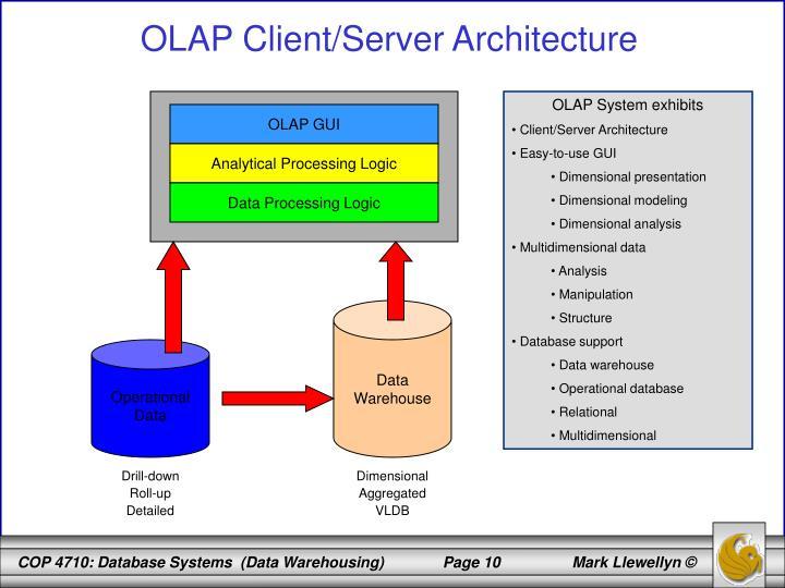 OLAP System exhibits