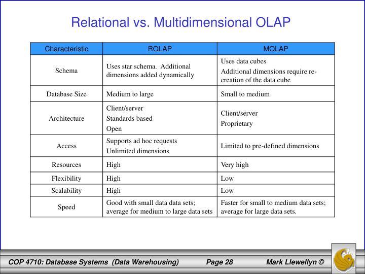 Relational vs. Multidimensional OLAP