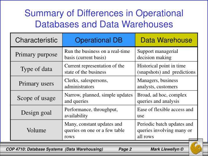 Summary of differences in operational databases and data warehouses