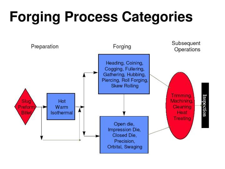 Forging Process Categories