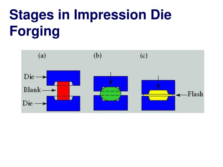 Stages in Impression Die Forging