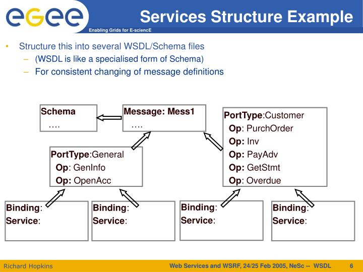 Services Structure Example