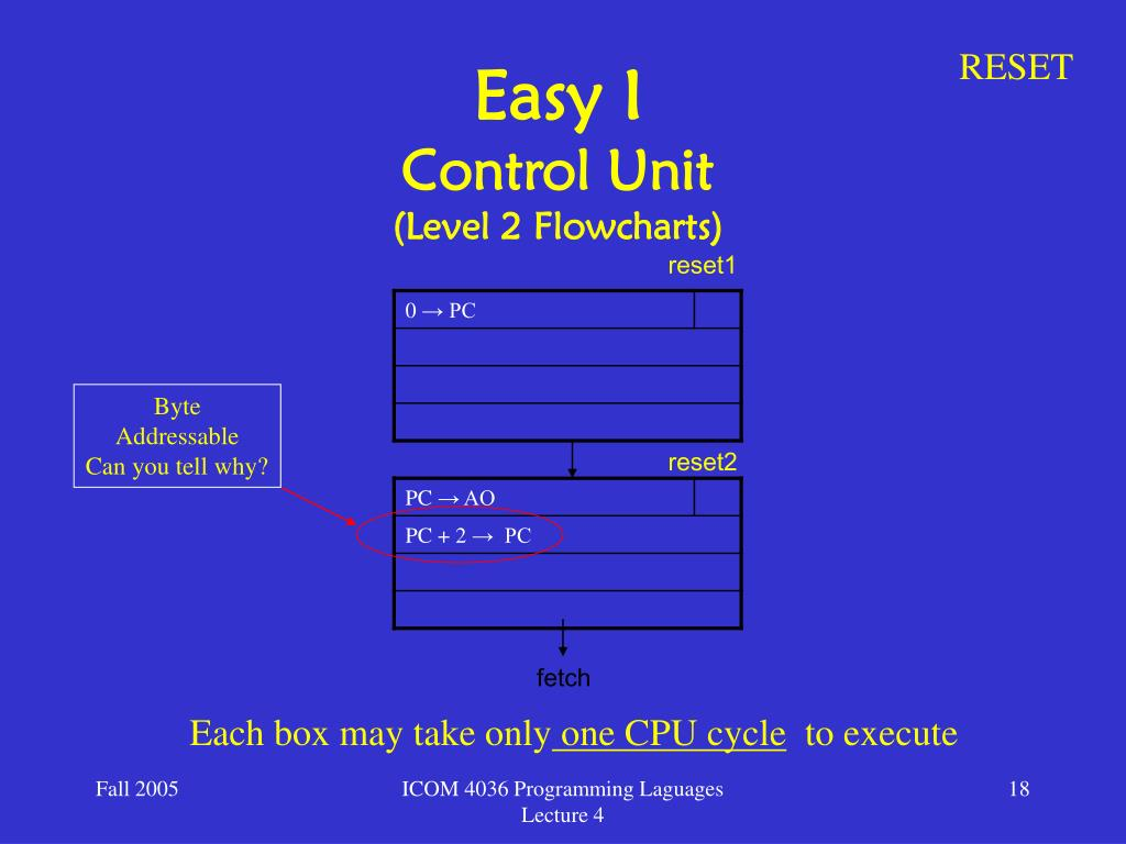 PPT - Low-Level Programming PowerPoint Presentation - ID:6244044