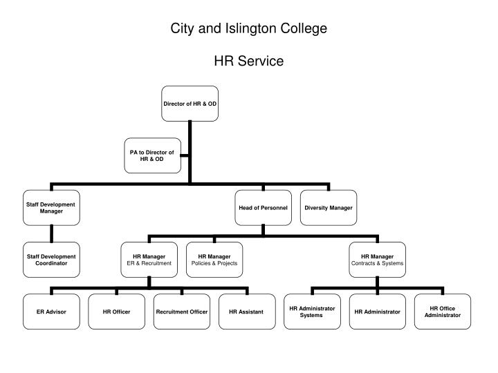 city and islington college hr service n.