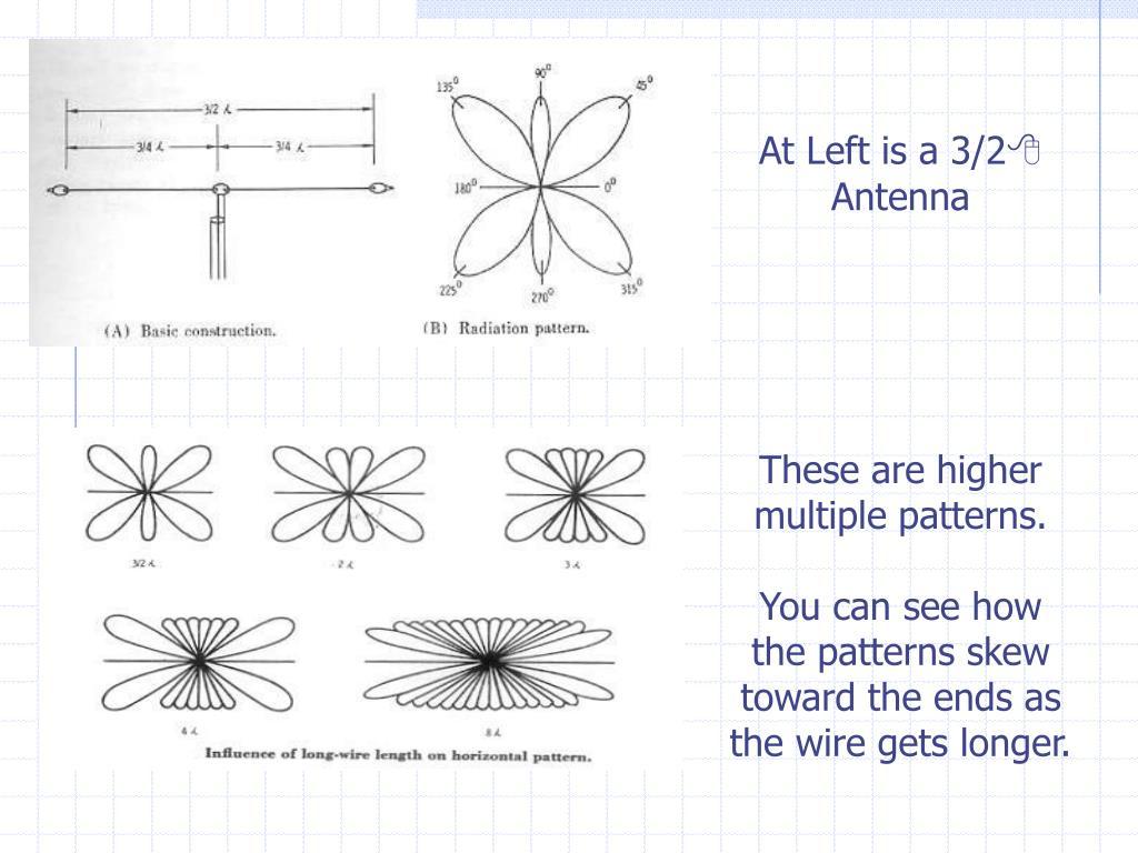 PPT - ANTENNAS: PART II PowerPoint Presentation - ID:6244562