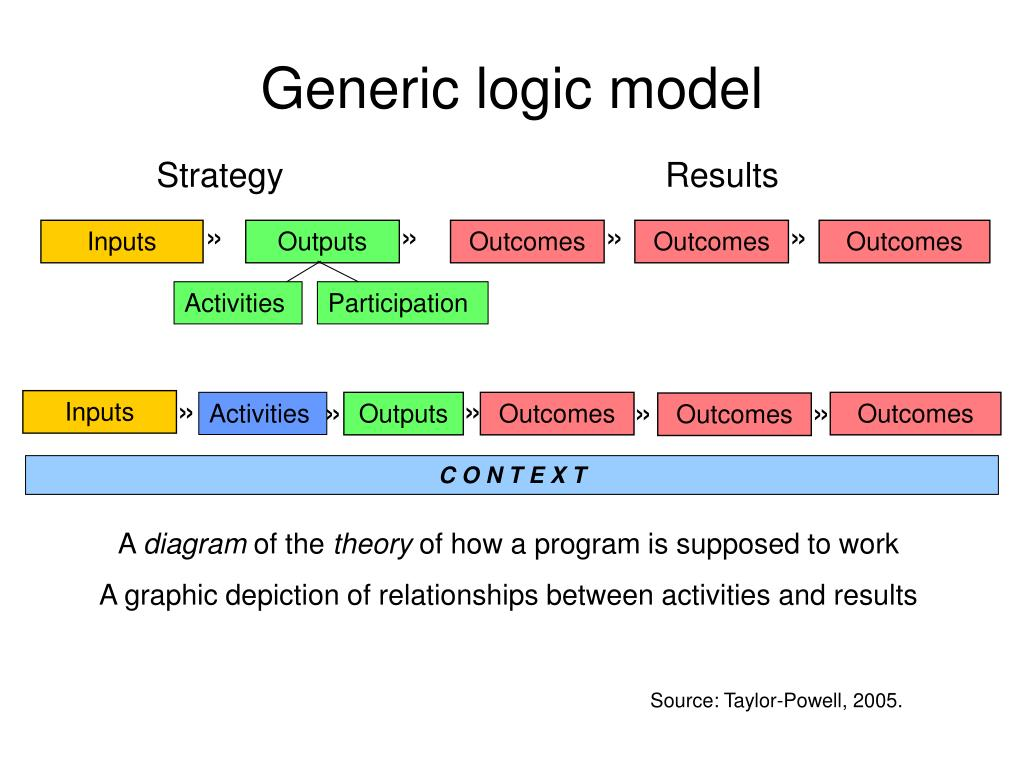 Ppt Generic Logic Model Powerpoint Presentation Id6244766 Diagram In
