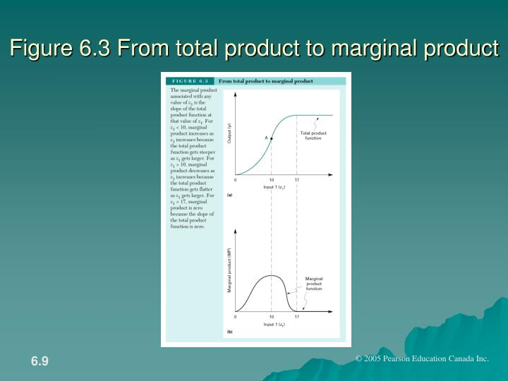 Figure 6.3 From total product to marginal product