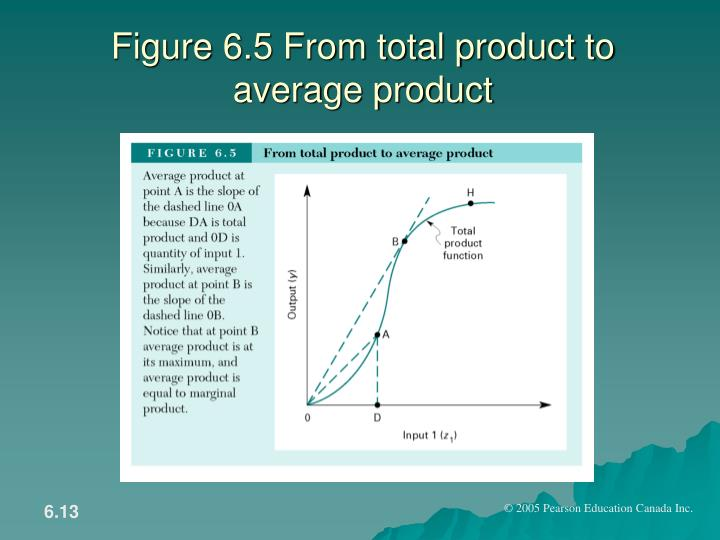 Figure 6.5 From total product to