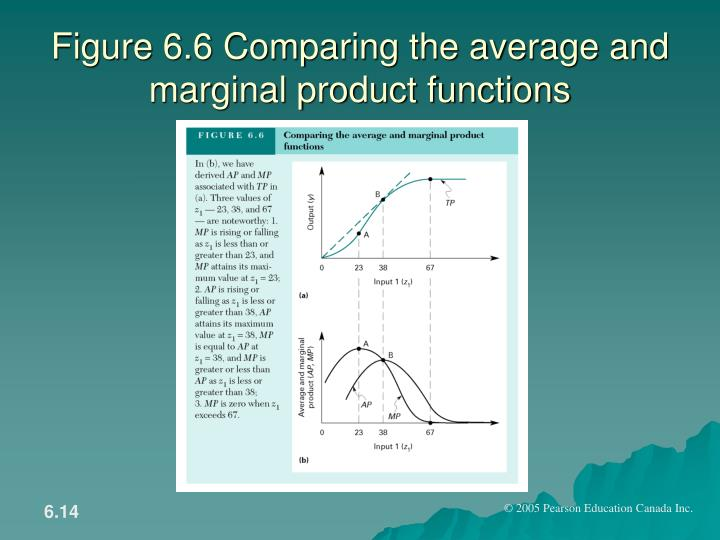 Figure 6.6 Comparing the average and marginal product functions