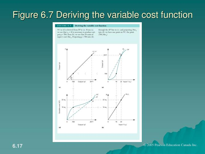 Figure 6.7 Deriving the variable cost function