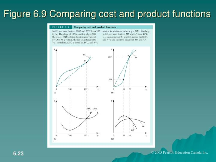 Figure 6.9 Comparing cost and product functions