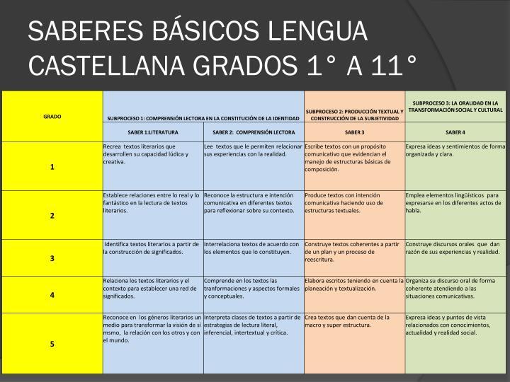 SABERES BÁSICOS LENGUA CASTELLANA GRADOS