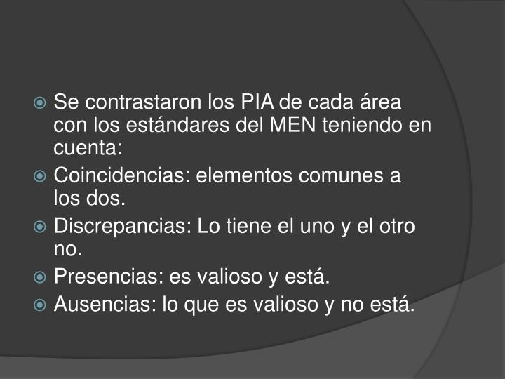 Se contrastaron los PIA de cada área con los estándares del MEN teniendo en cuenta: