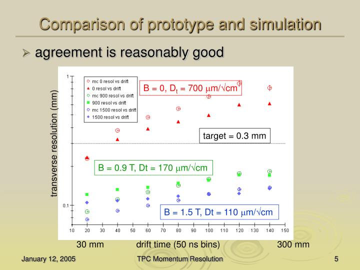 Comparison of prototype and simulation