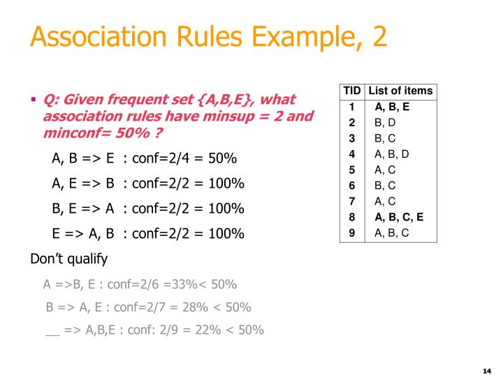 Association Rules Example, 2