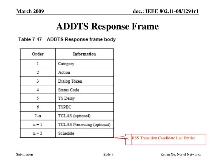 ADDTS Response Frame