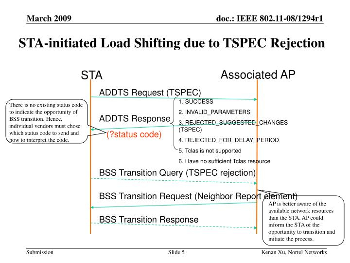 STA-initiated Load Shifting due to TSPEC Rejection