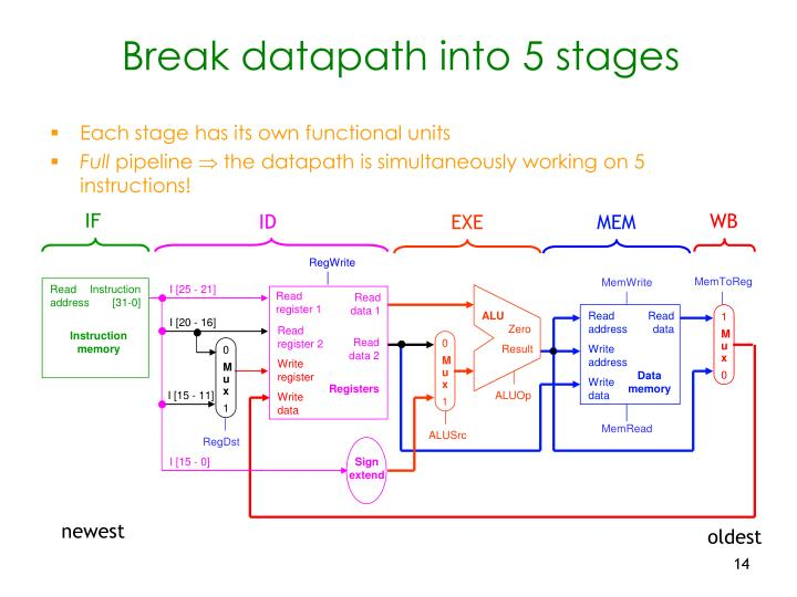 Break datapath into 5 stages