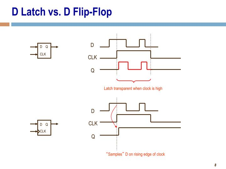 D Latch vs. D Flip-Flop