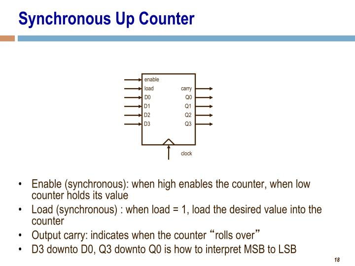 Synchronous Up Counter