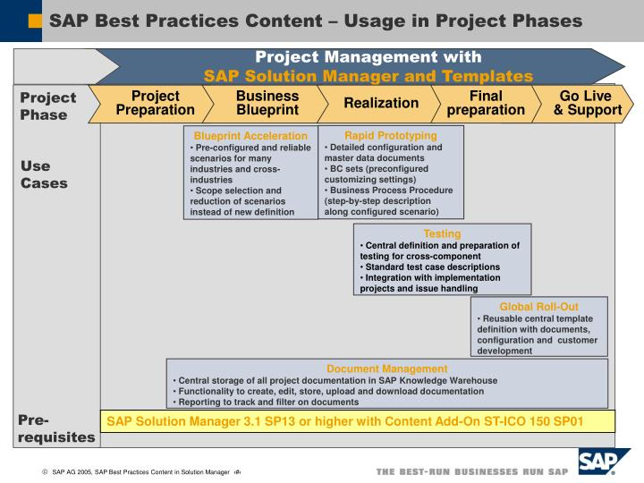 SAP Best Practices Content – Usage in Project Phases