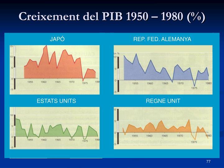 Creixement del PIB 1950 – 1980 (%)