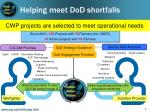 helping meet dod shortfalls