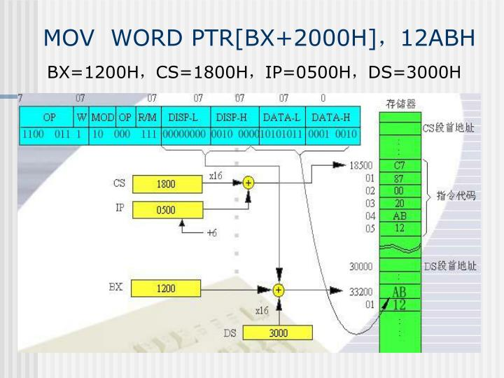 MOV  WORD PTR[BX+2000H],12ABH